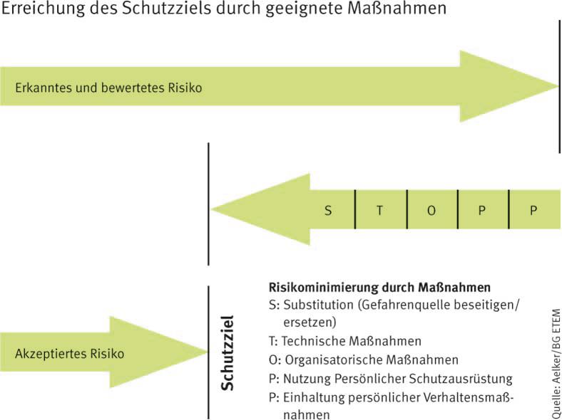 Hier wird anhand von Grafiken und Texten die Erreichung des Schutzziels durch geeignete Maßnahmen gezeigt.