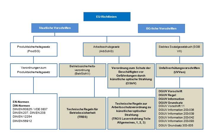 Laser: Vorschriften, Schaubild 2
