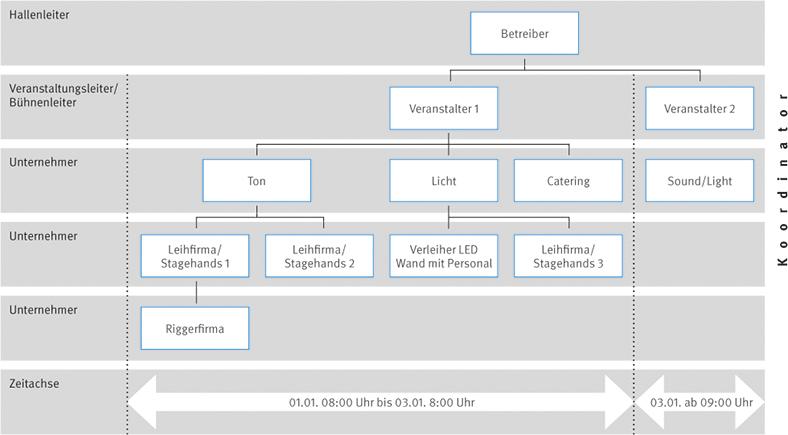 Diese Tabelle zeigt eine vereinfachte Darstellung der typischen Organisationsstruktur einer Veranstaltung.