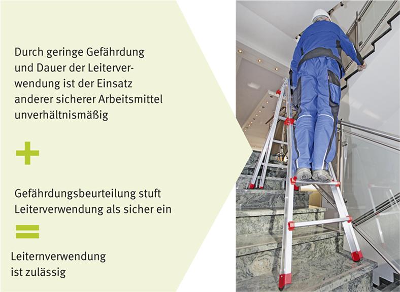 Der Arbeiter steht auf einer Leiter, die auf einer Treppe aufgeklappt ist. Links daneben steht beschreibender Text, wie die Verwendung von Leitern hinsichtlich der Gefährdungsbeurteilung zu prüfen ist.