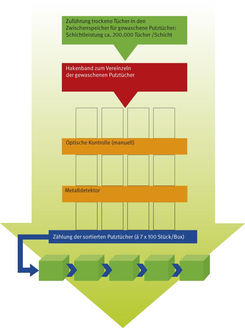 """Diese Grafik zeigt die schematische Darstellung der Sortieranlage """"Reine Seite""""."""