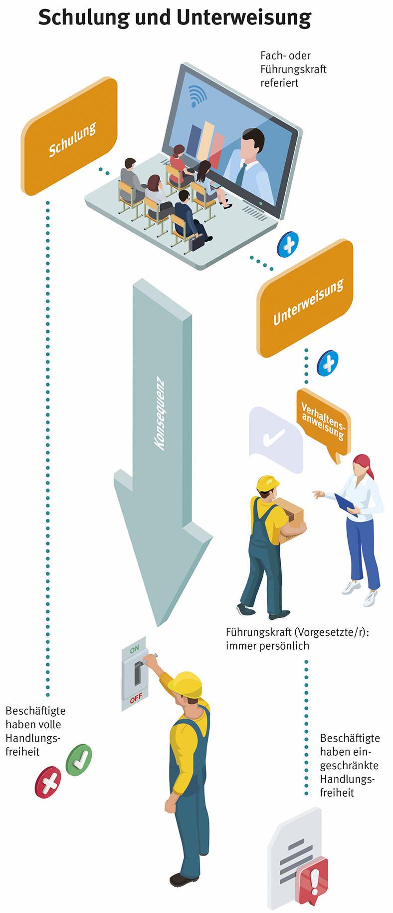 Schematische Grafik einer digitalen Arbeitsschutz-Schulung, mit Verzweigung zwischen Schulung und Unterweisung. Links darf ein direkt digital geschulter Beschäftigter uneingeschränkt Arbeiten ausführen, rechts findet nach der Schulung eine persönliche Unterweisung des Beschäftigten durch eine Führungskraft statt, verbunden mit einer Verhaltensanweisung.