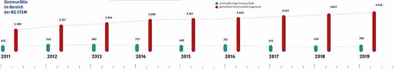 Diagramm mit roten und blauen Balken mit Ziffern zeigt im Zeitverlauf die Anzahl von meldepflichtigen und insgesamt gemeldeten Stromunfällen im Bereich der BG ETEM in den Jahren 2011 bis 2019.
