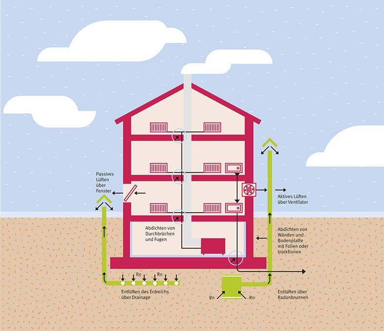 Aufriss-Grafik eines mehrstöckigen Hauses in rot mit grün skizziertem Schema der Radon-Entlüftung des Gebäudes und des Erdreichs.
