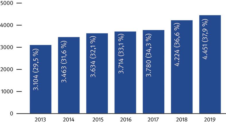 Balkengrafik der BG ETEM zeigt meldepflichtige Wege- und Dienstunfälle im Straßenverkehr mit Fahrrädern zwischen 2013 und 2019. Auf den blauen Jahresbalken stehen Unfallzahlen, dahinter in Klammern Prozentanteile an Gesamtverkehrsunfällen.