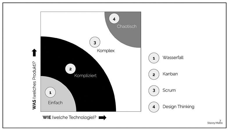 Grafik einer Stacey Matrix. Sie zeigt Kreissegemente in Grautönen mit Zahlen und Beschriftungen, welche die passende agile Managementmethode für verschiedene Aufgabenstellungen anzeigt.Grafik einer Stacey Matrix. Sie zeigt Kreissegemente in Grautönen mit Zahlen und Beschriftungen, welche die passende agile Managementmethode für verschiedene Aufgabenstellungen anzeigt.