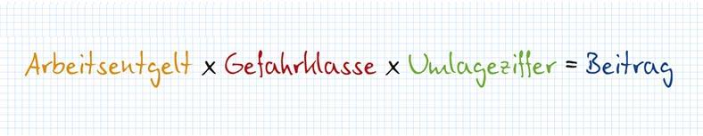 """Grafik eines karierten Blattes mit der Aufschrift """"Arbeitsentgelt x Gefahrklasse x Umlageziffer = Beitrag"""" in orange, rot, grün und blau."""