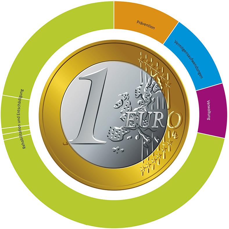 Grafik zu den Ausgaben der BG ETEM 2019 mit einer 1-Euro-Münze in der Mitte, außenrum farbige Kreissegemente, die die Aufteilung der Kosten anzeigen.