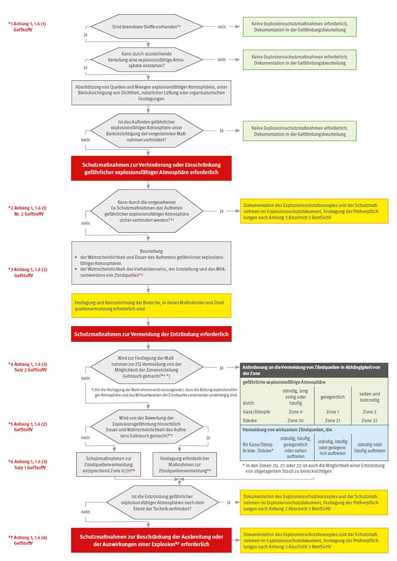 Die Grafik zeigt das Hilfsschema zum Erkennen von Explosionsgefährdungen und Festlgen von Schutzmaßnahmen bei explosionsfähigen Atmosphären in Anlehnung an TRBS 2152/TRGS 720. Man sieht mehrere Flussdiagramm-Symbole und Beschreibungen.