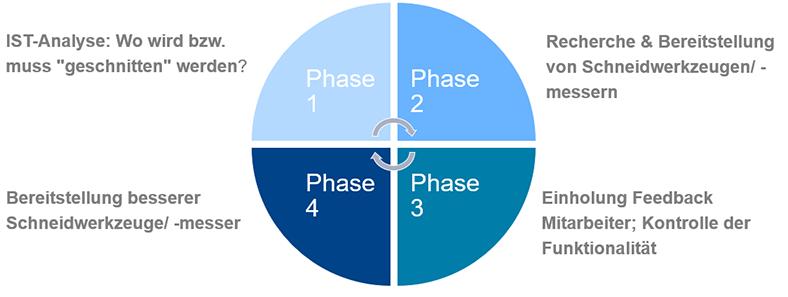 Kreisdiagramm Ist-Analyse für den Einsatz von Schneidwerkzeugen in der Produktion, aufgeteilt in vier Phasen.