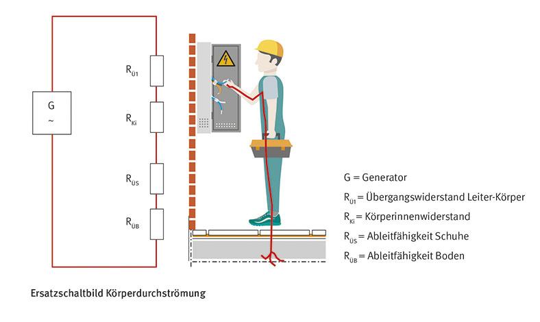 Auf der linken Seite wird ein kleines Ersatzschaltbild Körperdurchströmung gezeigt. Auf der rechten Seite steht ein Arbeiter mit Schutzhelm und einem Werkzeugkasten und bedient ein Schalter an einem Generator.