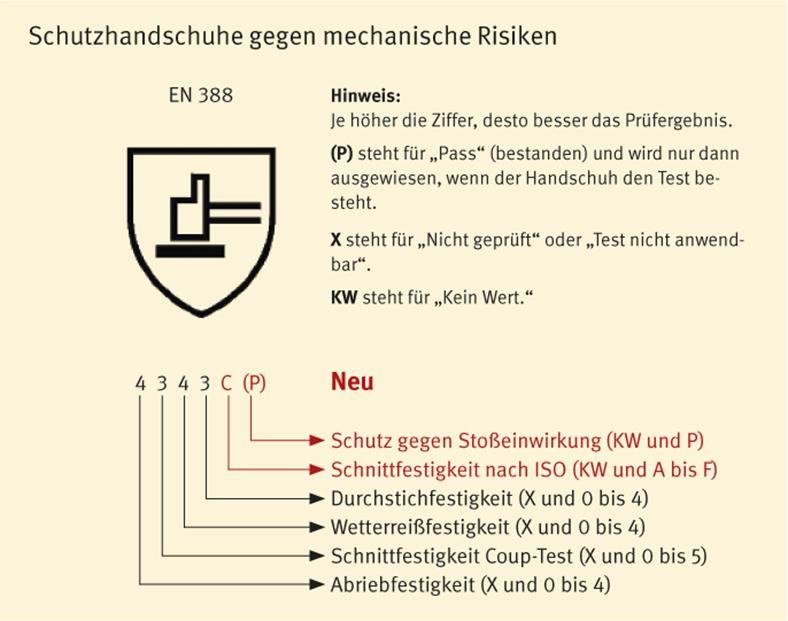 """Mit dieser Tabelle werden Informationen gezeigt zum Thema """"Schutzhandschuhe gegen mechanische Risiken""""."""