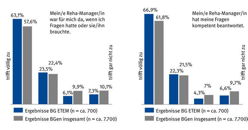 Die Ergebnisse des Workshops wurden ausgewertet und mit diesem Diagramm in Prozentzahlen dargestellt.