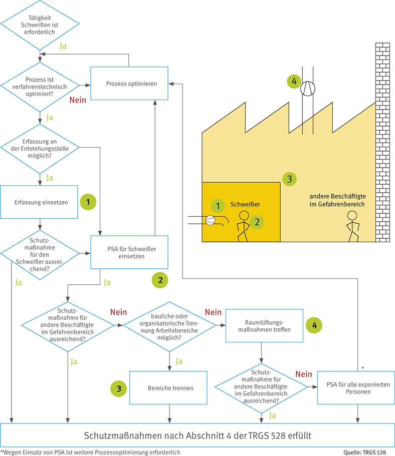 Die Grafik zeigt ein Flussdiagramm mit den Schutzmaßnahmen bei schweißtechnischen Arbeiten. Zur Erläuterung der örtlichen Zuordnung stehen bei einigen Arbeitsschritten grüne Kreise mit Zahlen, die rechts auf einem stilisierten Fabrikgebäude mit Strichmännchen nochmals die entsprechenden Stellen markieren.