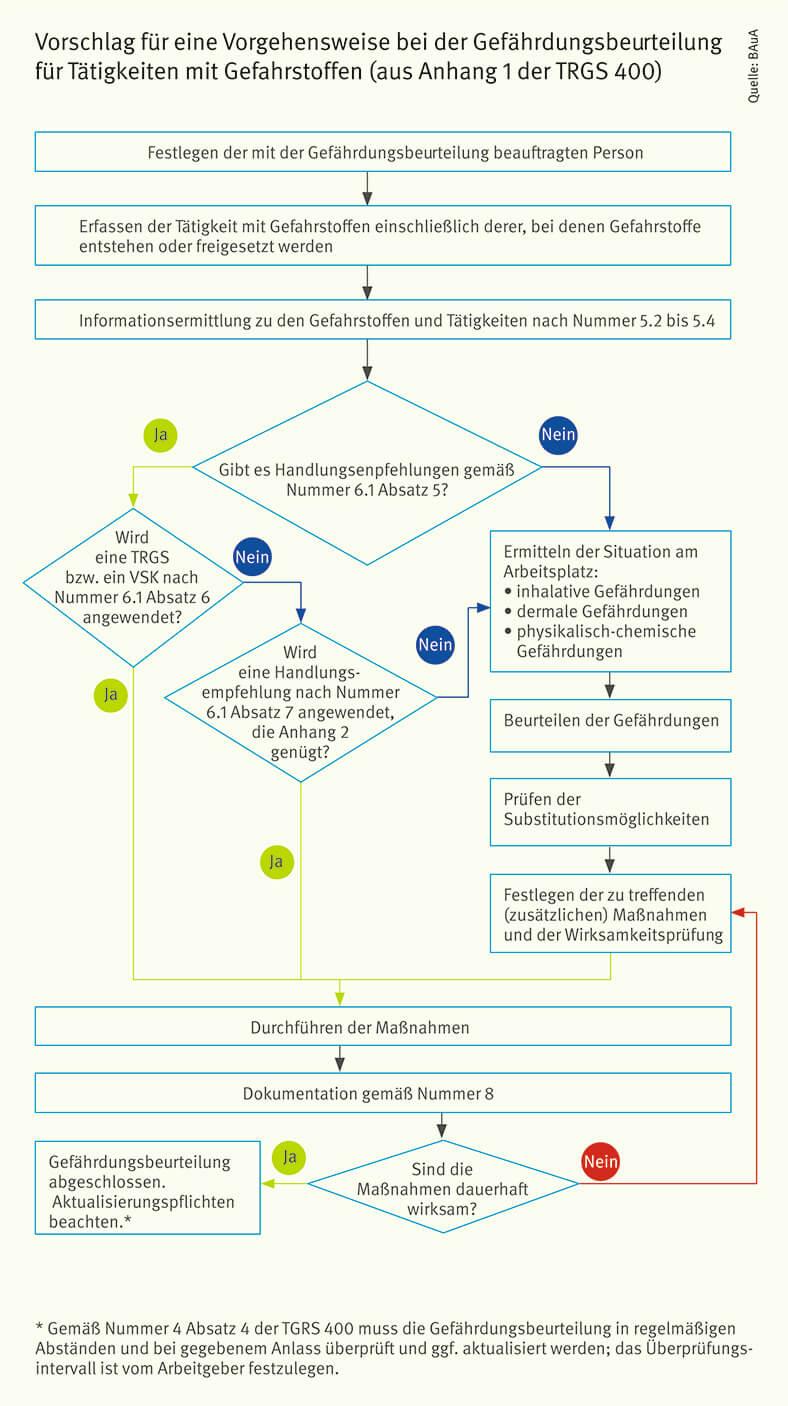 Die Abbildung zeigt eine Flussdiagramm mit beschrifteten und durch Pfeile verbundenen Rechteck- und Rautensymbolen, wie die Vorgehensweise beim Ablauf einer Gefährdungsbeurteilung für Tätigkeiten mit Gefahrstoffen aussehen muss.
