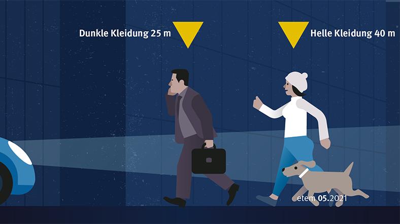 Illustration Sichtbarkeit im Dunkeln: Auto mit angeschalteten Scheinwerfern fährt auf zwei Personen zu, eine ist dunkel, die andere (mit Hund) ist hell bekleidet.