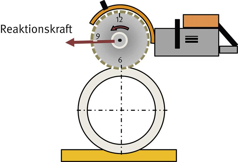Die Illustration zeigt wie die Trennschleifscheibe das Material von oben berührt, sie zieht die Kraft vom Bediener weg.