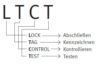 """Diese Abbildung zeigt die Kurzform """"LTCT"""" Lock (Abschließen), Tag (Kennzeichnen), Control (Kontrollieren), Test (Testen)."""