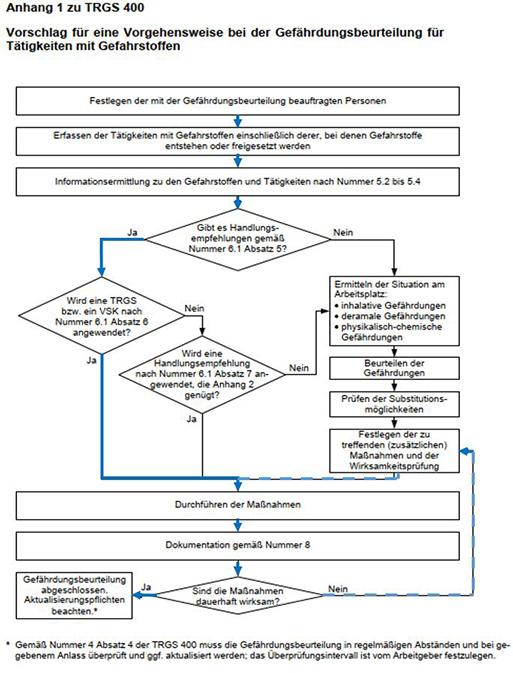 Die Grafik zeigt ein Flussdiagramm mit mehreren beschrifteten Feldern, in denen die Vorgehensweise bei der Gefährdungsbeurteilung für Gefahrstoffe dargestellt wird.