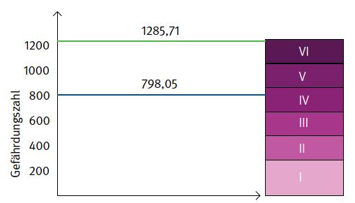 EIS-Rechner Diagramm mit Kennzahlen zu Gefährdungskategorien.