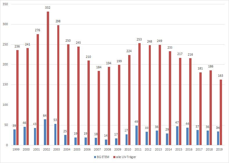 Abb. 1: Bestätigte Epoxidharz-Erkrankungen in Betrieben der BG ETEM im Vergleich zu allen Betrieben bei allen UV-Trägern im Zeitraum von 1999 – 2017 (Quelle: Berufskrankheiten-Dokumentation (BK-DOK) – Gewerbliche Wirtschaft und Öffentlicher Dienst, Stand: 25.07.2019)