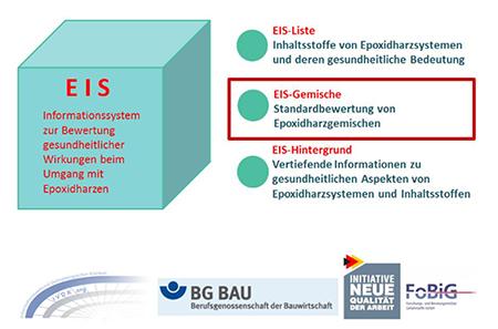 Die Abbildung zeigt link einen Kubus in türkis mit Aufschrift EIS, rechts daneben untereinander 3 türkisfarbene Kreise mit Beschriftung EIS-Liste, EIS-Gemische und EIS-Hintergrund. Am unteren Bildrand die Logos von VDK, BG Bau, FoBiG und Initiative Neue Qualität der Arbeit.