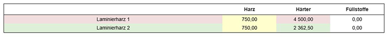 Man sieht eine mehrfarbige Tabelle mit zwei Zeilen, in denen zwei Laminierharze aufgelistet sind mit unterschiedlichen Komponentenanteilen zwischen Harz und Härter.