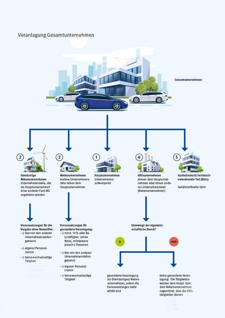 Das Diagramm zeigt mit Gebäudeillustrationen und Beschriftungen, wie ein Unternehmen verzweigt ist und wie der Gefahrtarif veranlagt wird.